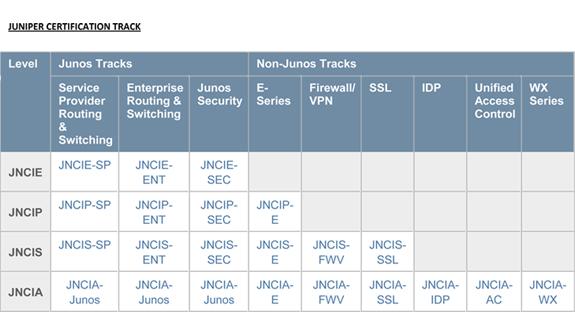 Juniper Certification tack new 2